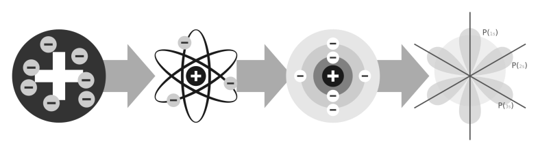 átomo 2000px-Evolution_of_atomic_models_infographic.svg