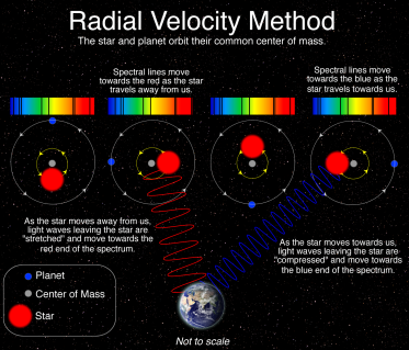 radial20velocity20method20star20orbits
